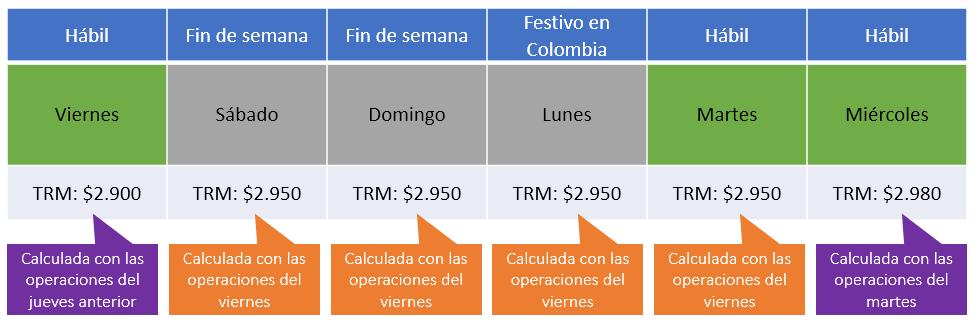 Ejemplo de TRM en festivo de Colombia